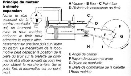 Schema moteur a vapeur